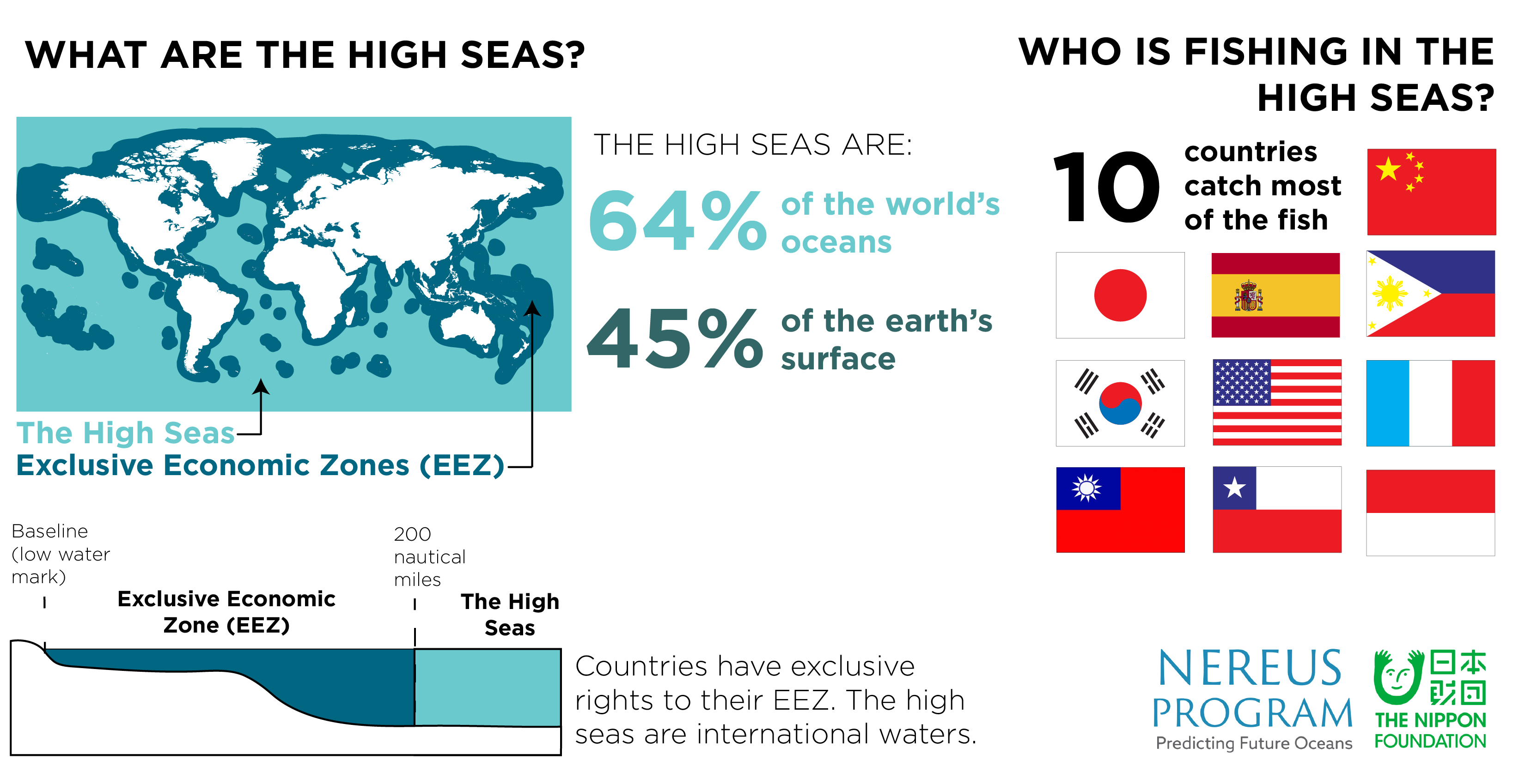 競合する利潤を超えた公海を守るための一歩 - Nereus Program - The ...